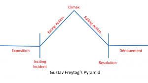 Freytag diagram