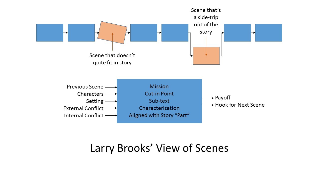 Scene Structure -Brooks