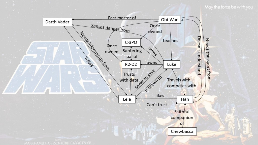 Star Wars Character Relationship Map