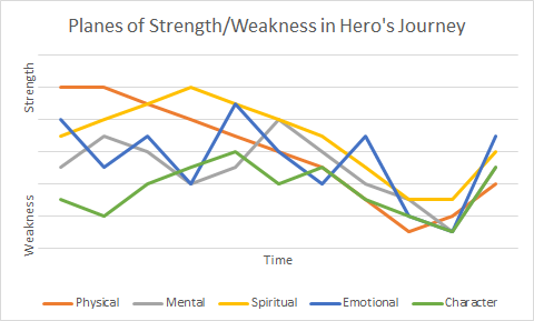 One Possible Hero's Journey Path